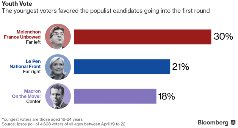 French Presidential Elections (first round demographics)